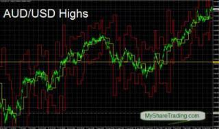Australian Dollar Soaring High