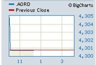 ASX Glitch Trading Halt